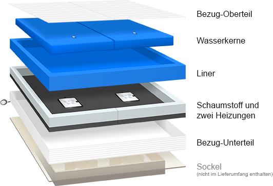 premium de luxe wasserbett. Black Bedroom Furniture Sets. Home Design Ideas