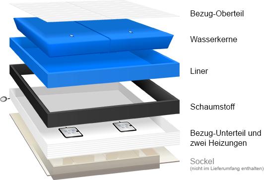 premium comfort wasserbett ebay. Black Bedroom Furniture Sets. Home Design Ideas